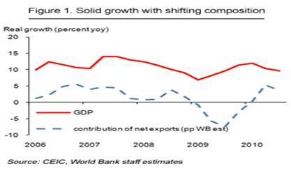 http://blogs.worldbank.org/files/eastasiapacific/blog_cqu_nov2010_fig1.gif