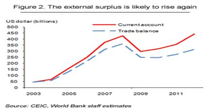 http://blogs.worldbank.org/files/eastasiapacific/blog_cqu_nov2010_fig2.gif